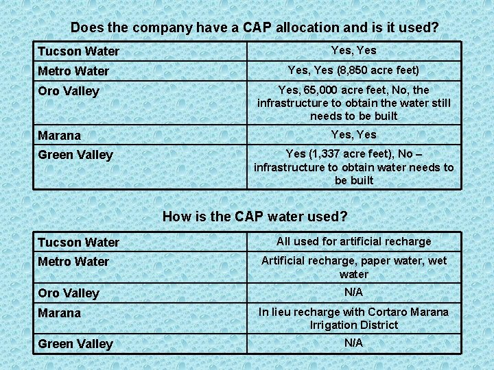 Does the company have a CAP allocation and is it used? Tucson Water Metro