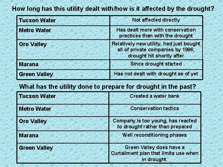 How long has this utility dealt with/how is it affected by the drought? Tucson