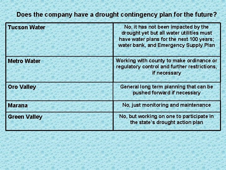 Does the company have a drought contingency plan for the future? Tucson Water Metro