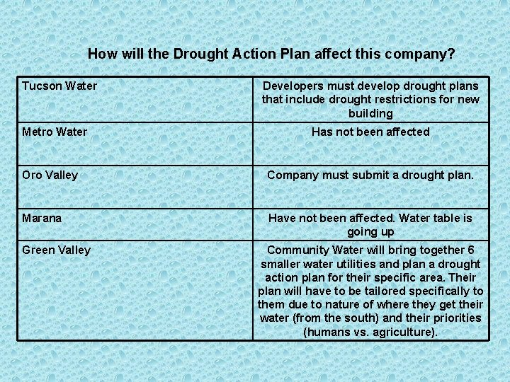 How will the Drought Action Plan affect this company? Tucson Water Metro Water Developers