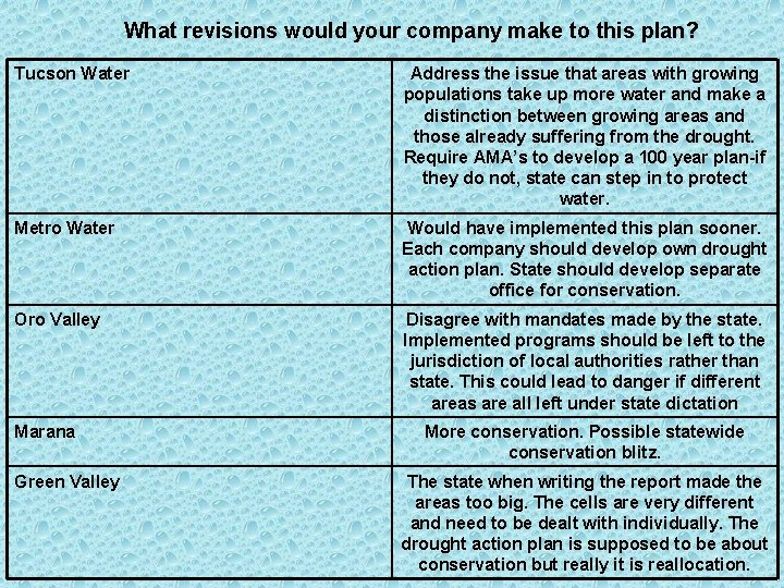 What revisions would your company make to this plan? Tucson Water Address the issue
