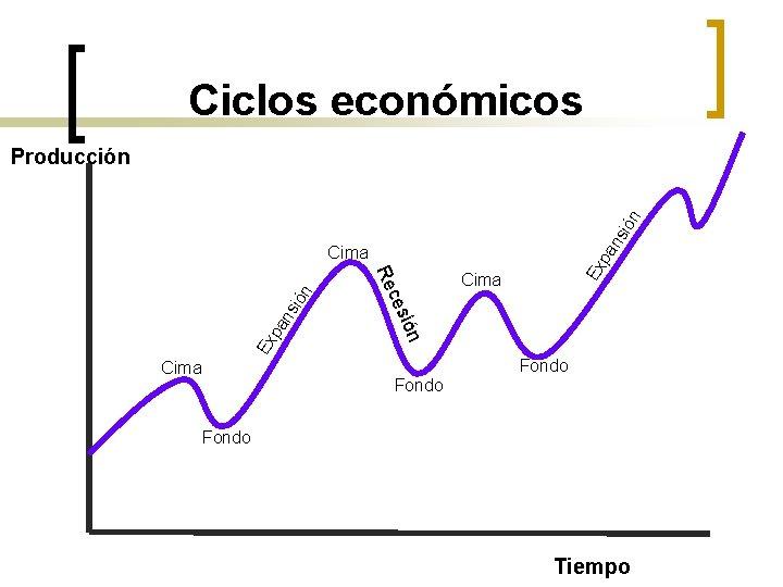 Ciclos económicos ns ión Producción sió an Ex p pa Ex Cima ión ces