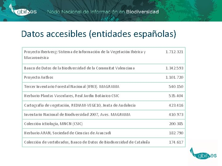 Datos accesibles (entidades españolas) Proyecto Iberiverg: Sistema de Información de la Vegetación Ibérica y