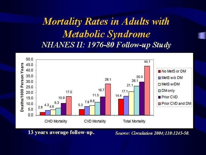 Mortality Rates in Adults with Metabolic Syndrome NHANES II: 1976 -80 Follow-up Study 13