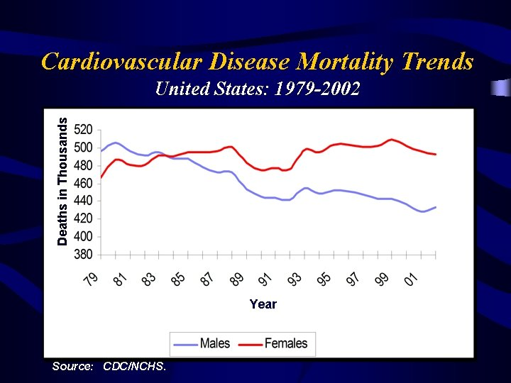 Cardiovascular Disease Mortality Trends Deaths in Thousands United States: 1979 -2002 Year Source: CDC/NCHS.