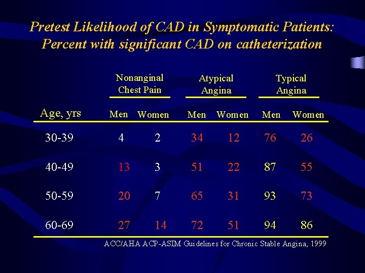 Pretest Likelihood of CAD in Symptomatic Patients: Percent with significant CAD on catheterization Nonanginal