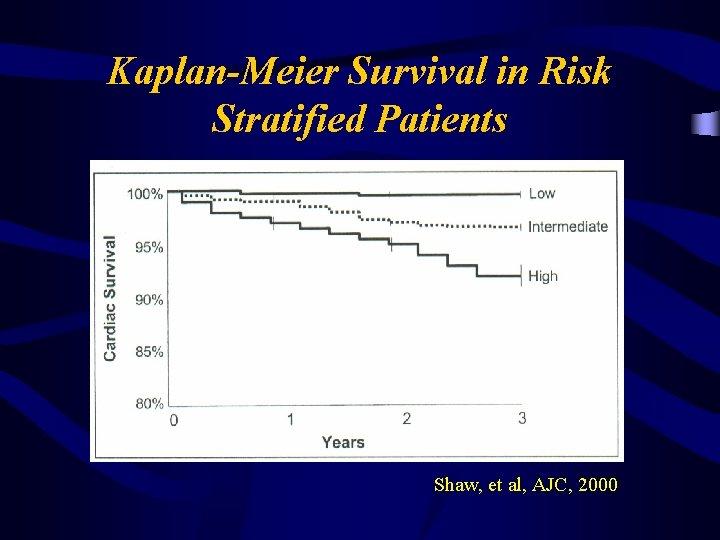 Kaplan-Meier Survival in Risk Stratified Patients Shaw, et al, AJC, 2000