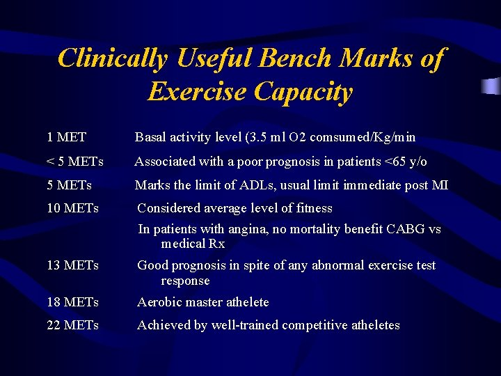 Clinically Useful Bench Marks of Exercise Capacity 1 MET Basal activity level (3. 5