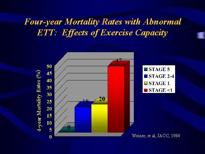 4 -year Mortality Rates (%) Four-year Mortality Rates with Abnormal ETT: Effects of Exercise