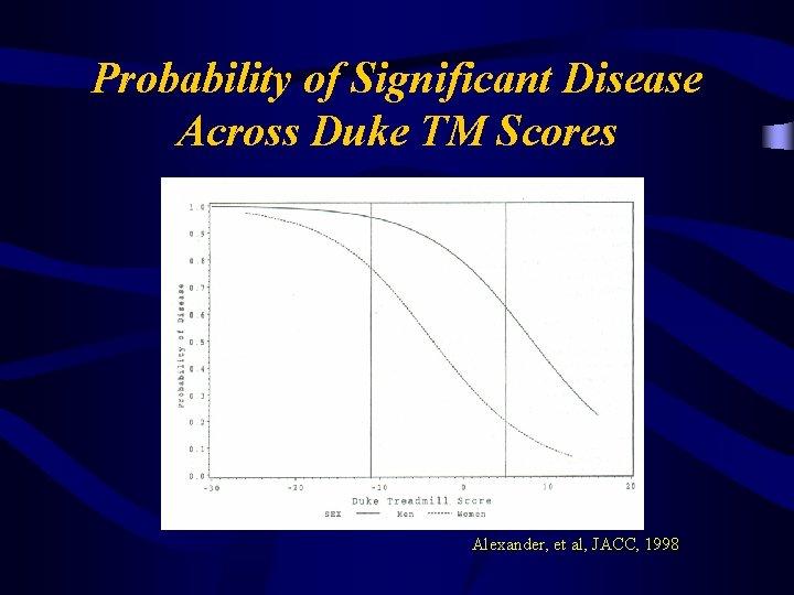 Probability of Significant Disease Across Duke TM Scores Alexander, et al, JACC, 1998