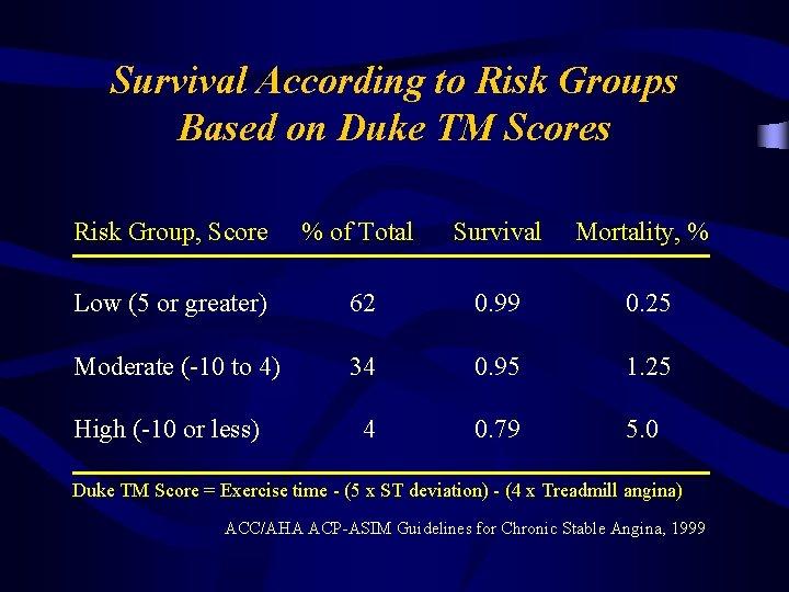 Survival According to Risk Groups Based on Duke TM Scores Risk Group, Score %