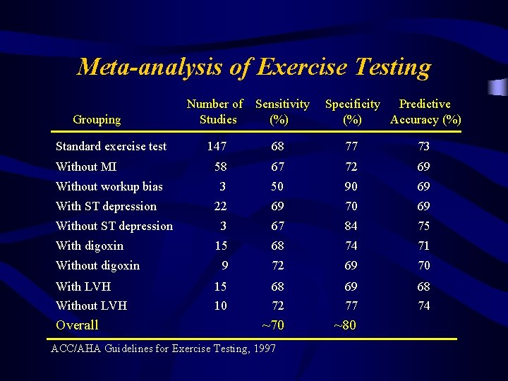 Meta-analysis of Exercise Testing Grouping Standard exercise test Number of Studies Sensitivity (%) Specificity