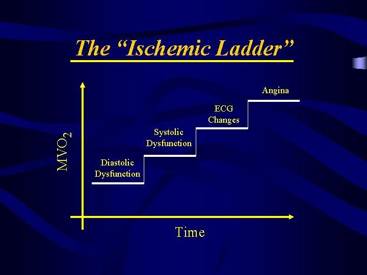 "The ""Ischemic Ladder"" Angina MVO 2 ECG Changes Systolic Dysfunction Diastolic Dysfunction Time"
