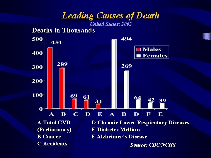 Leading Causes of Death United States: 2002 Deaths in Thousands A Total CVD (Preliminary)