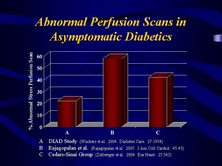 % Abnormal Stress Perfusion Scan Abnormal Perfusion Scans in Asymptomatic Diabetics A DIAD Study