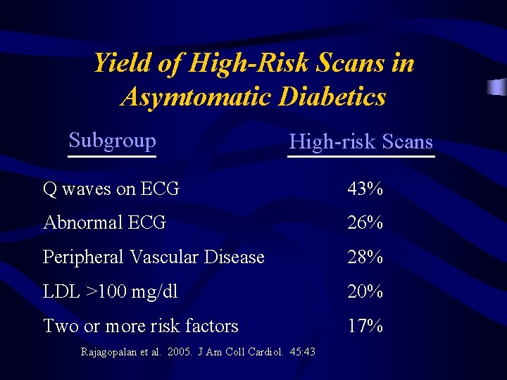 Yield of High-Risk Scans in Asymtomatic Diabetics Subgroup High-risk Scans Q waves on ECG