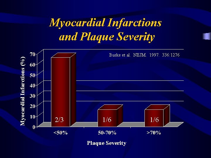Myocardial Infarctions (%) Myocardial Infarctions and Plaque Severity Burke et al. NEJM. 1997. 336:
