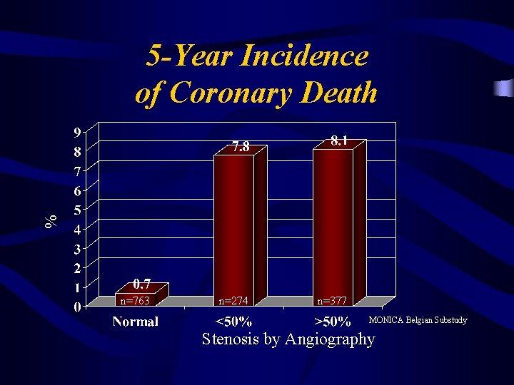 % 5 -Year Incidence of Coronary Death n=763 n=274 n=377 MONICA Belgian Substudy Stenosis