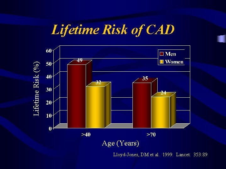 Lifetime Risk (%) Lifetime Risk of CAD Age (Years) Lloyd-Jones, DM et al. 1999.