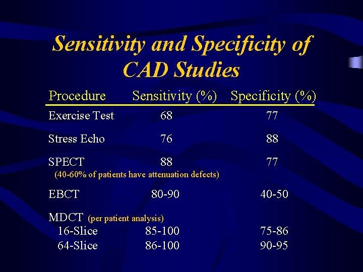 Sensitivity and Specificity of CAD Studies Procedure Sensitivity (%) Specificity (%) Exercise Test 68