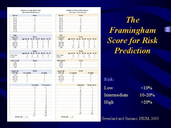 The Framingham Score for Risk Prediction Risk: Low Intermediate High <10% 10 -20% >20%