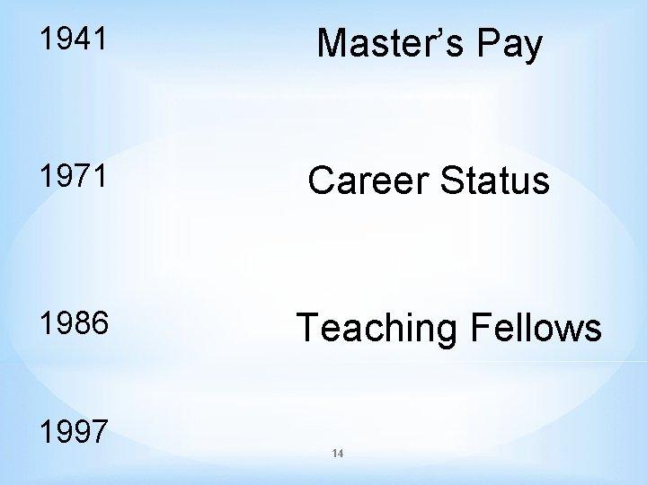 1941 Master's Pay 1971 Career Status 1986 1997 Teaching Fellows 14