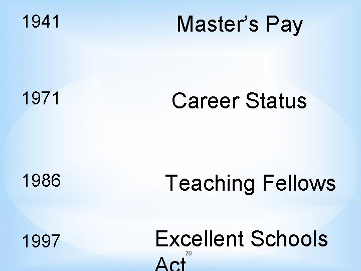 1941 Master's Pay 1971 Career Status 1986 1997 Teaching Fellows Excellent Schools 20