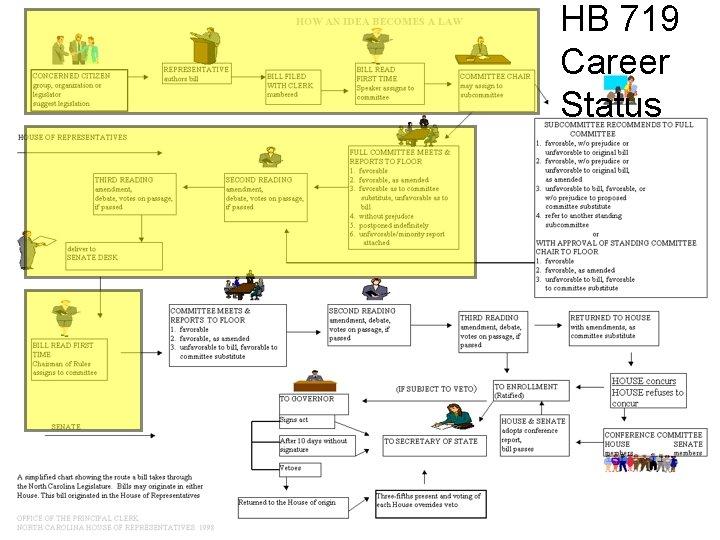 HB 719 Career Status 22
