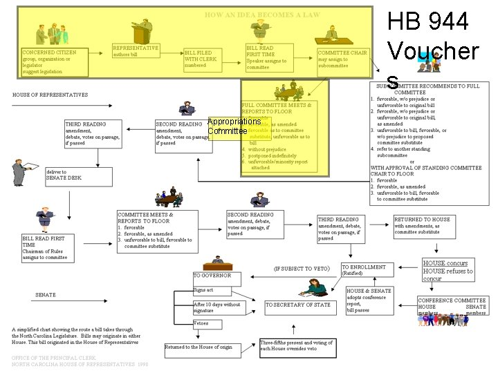 HB 944 Voucher s Appropriations Committee 24