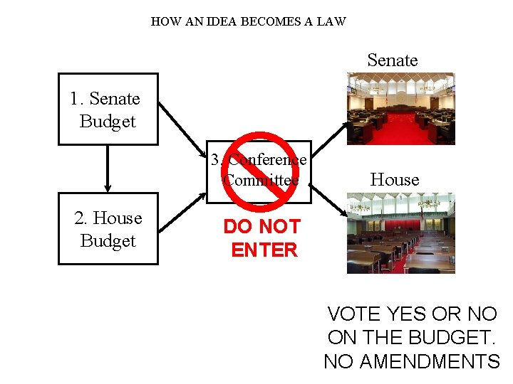 HOW AN IDEA BECOMES A LAW Senate 1. Senate Budget 3. Conference Committee 2.