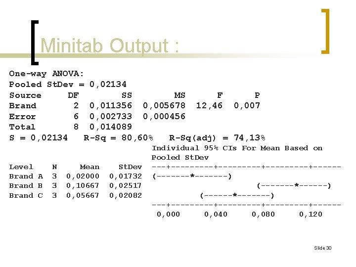 Minitab Output : One-way ANOVA: Pooled St. Dev = 0, 02134 Source DF SS