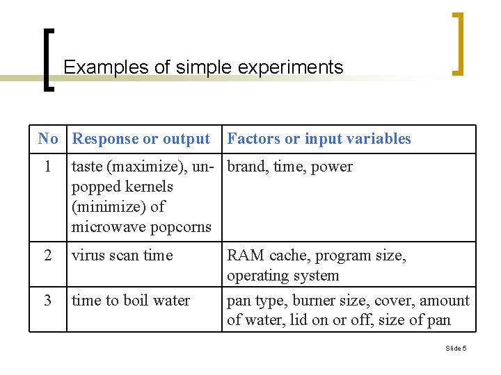 Examples of simple experiments No Response or output Factors or input variables 1 taste