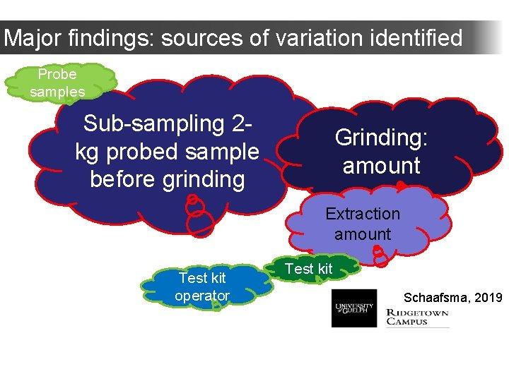Major findings: sources of variation identified Probe samples Sub-sampling 2 kg probed sample before