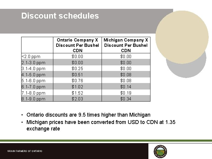 Discount schedules <2. 0 ppm 2. 1 -3. 0 ppm 3. 1 -4. 0