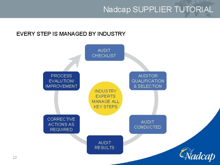 Nadcap SUPPLIER TUTORIAL EVERY STEP IS MANAGED BY INDUSTRY AUDIT CHECKLIST AUDITOR QUALIFICATION &