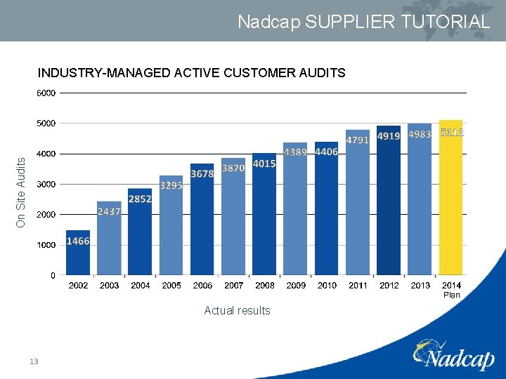 Nadcap SUPPLIER TUTORIAL On Site Audits INDUSTRY-MANAGED ACTIVE CUSTOMER AUDITS Actual results 13