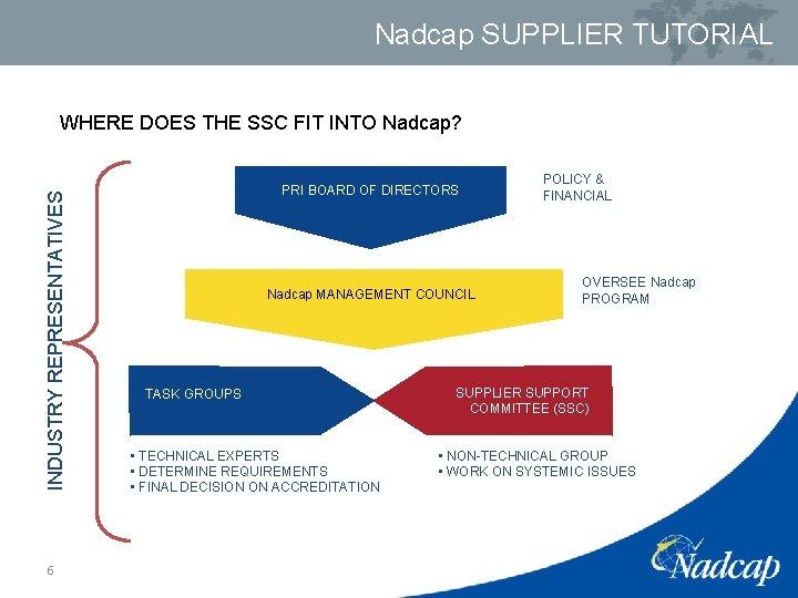 Nadcap SUPPLIER TUTORIAL WHERE DOES THE SSC FIT INTO Nadcap? INDUSTRY REPRESENTATIVES 6 PRI