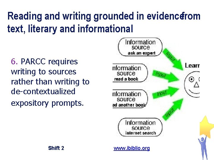 Reading and writing grounded in evidencefrom text, literary and informational 6. PARCC requires writing