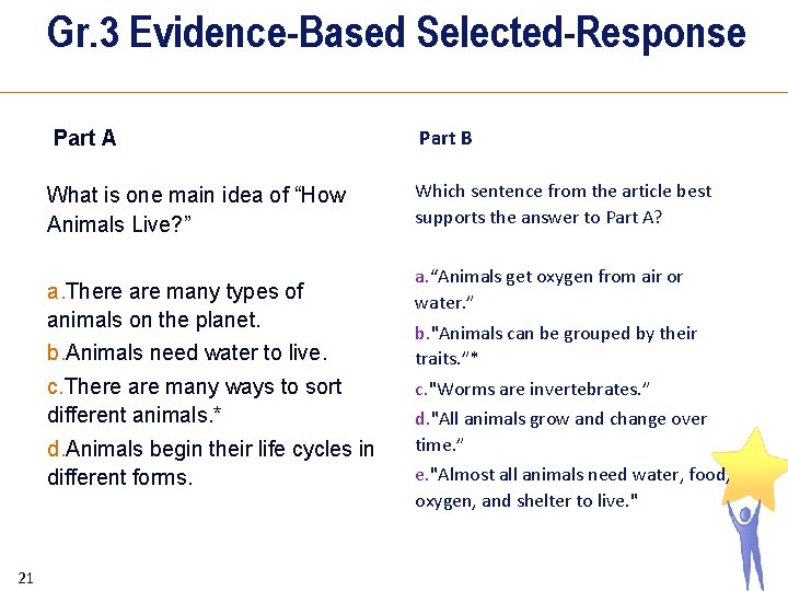 Gr. 3 Evidence-Based Selected-Response 21 Part A Part B What is one main idea