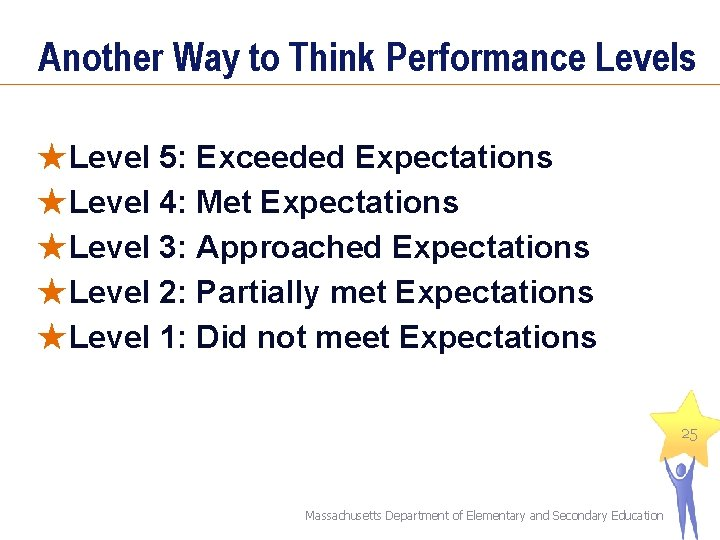Another Way to Think Performance Levels ★Level 5: Exceeded Expectations ★Level 4: Met Expectations
