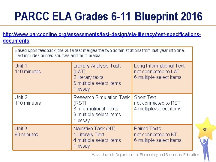 PARCC ELA Grades 6 -11 Blueprint 2016 http: //www. parcconline. org/assessments/test-design/ela-literacy/test-specificationsdocuments Based upon feedback,