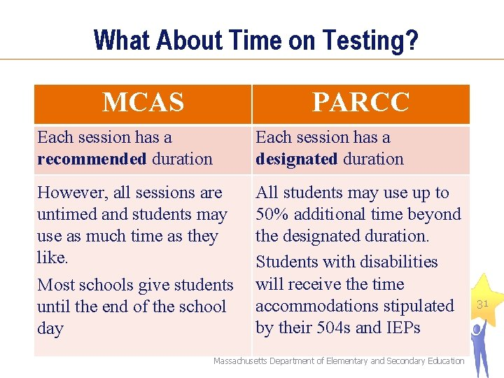What About Time on Testing? MCAS PARCC Each session has a recommended duration Each