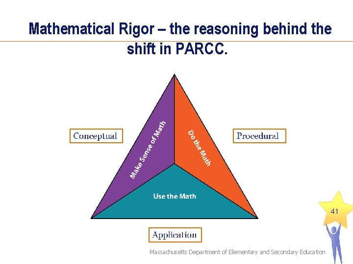 Mathematical Rigor – the reasoning behind the shift in PARCC. 41 Massachusetts Department of