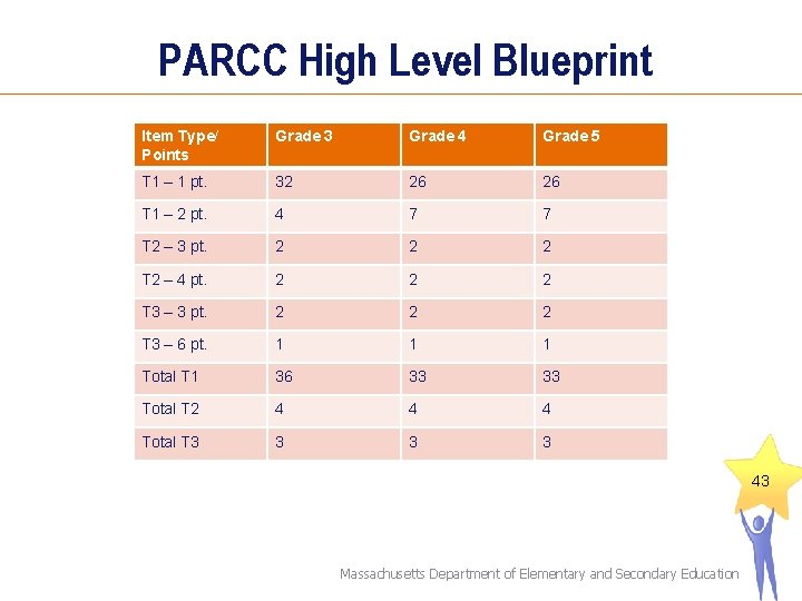 PARCC High Level Blueprint Item Type/ Points Grade 3 Grade 4 Grade 5 T