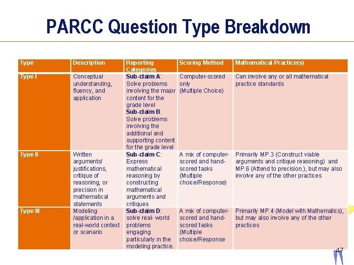 PARCC Question Type Breakdown Type III Description Reporting Categories Conceptual Sub-claim A: understanding, Solve
