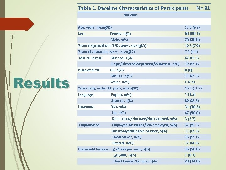 Table 1. Baseline Characteristics of Participants N= 81 Variable Age, years, mean(SD) 55. 3