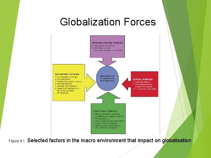 Globalization Forces Figure 9. 1 Selected factors in the macro environment that impact on