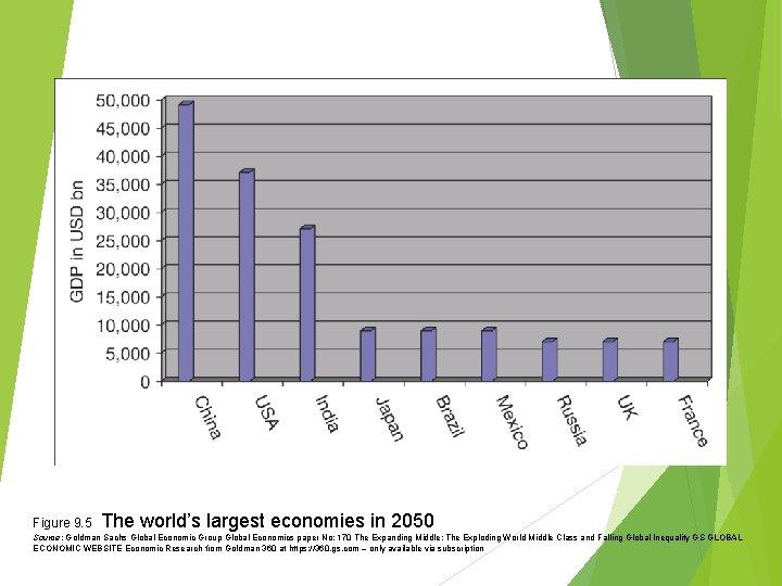 Figure 9. 5 The world's largest economies in 2050 Source: Goldman Sachs Global Economic