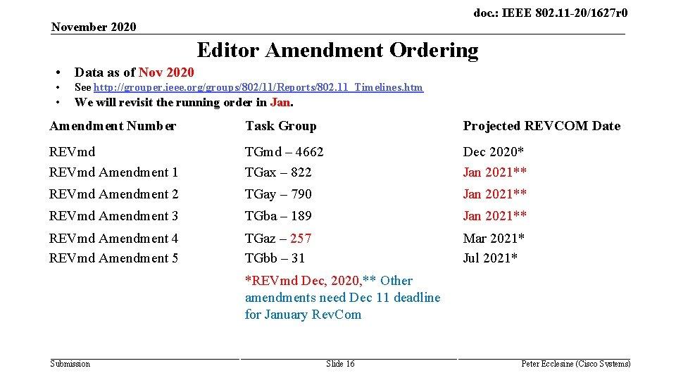 doc. : IEEE 802. 11 -20/1627 r 0 November 2020 Editor Amendment Ordering •