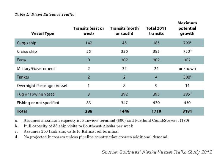 Source: Southeast Alaska Vessel Traffic Study 2012